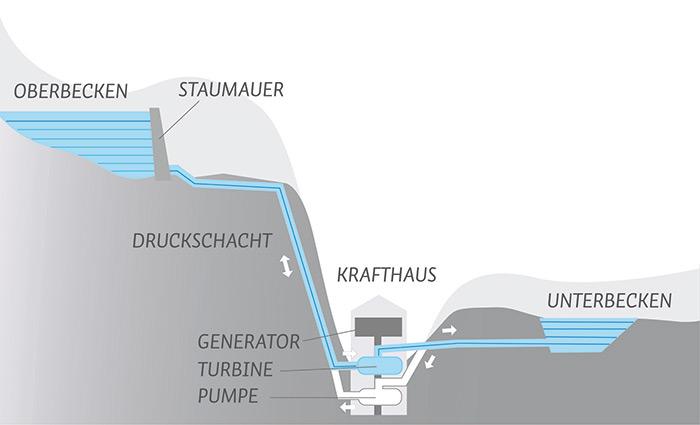 kraftwerkstypen bayerische landeskraftwerke
