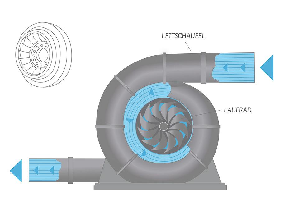 Turbinenarten - Bayerische Landeskraftwerke